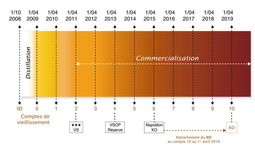 классификация коньяков