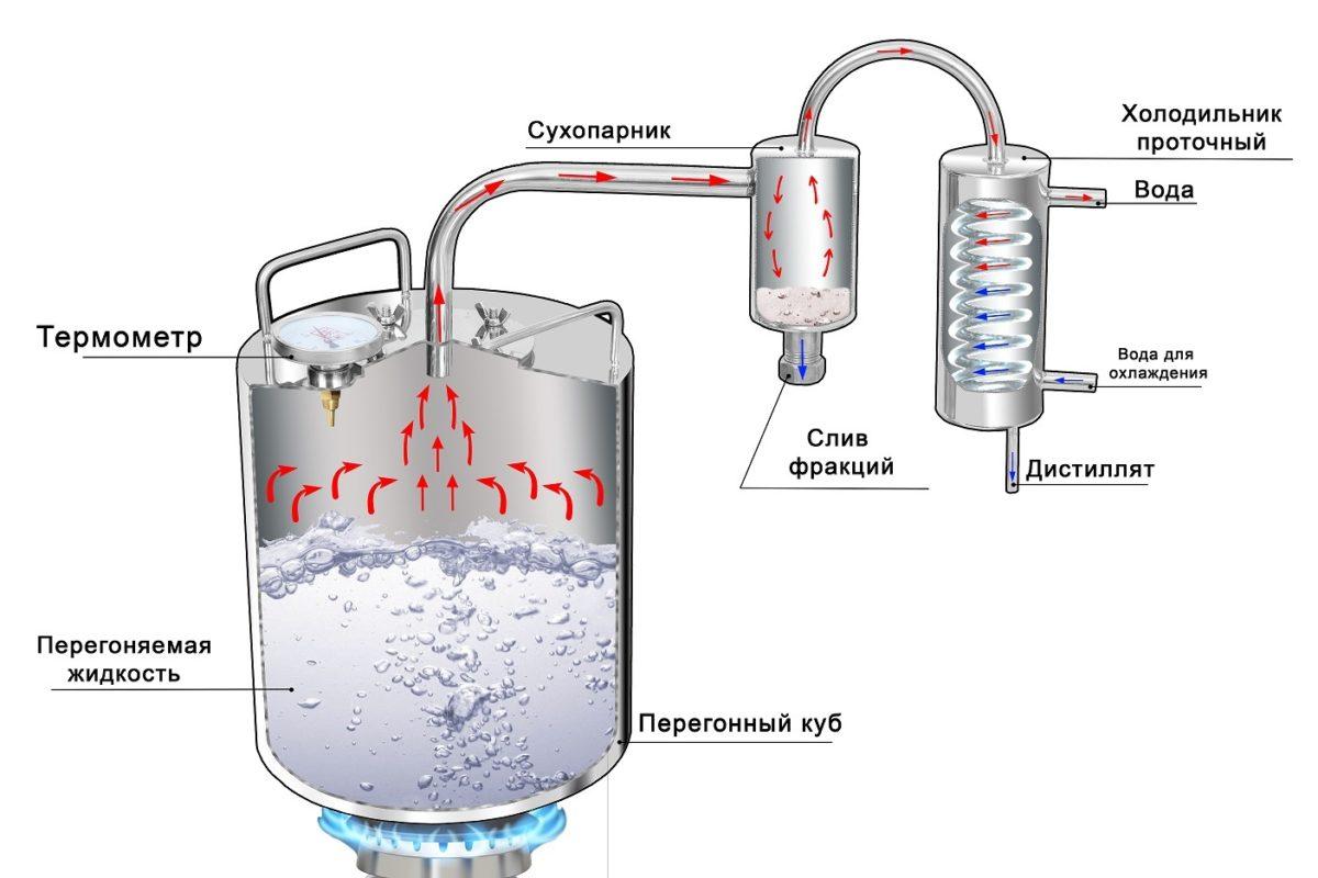 Самогонный аппарат подача воды для охлаждения самогонные аппараты для начинающих