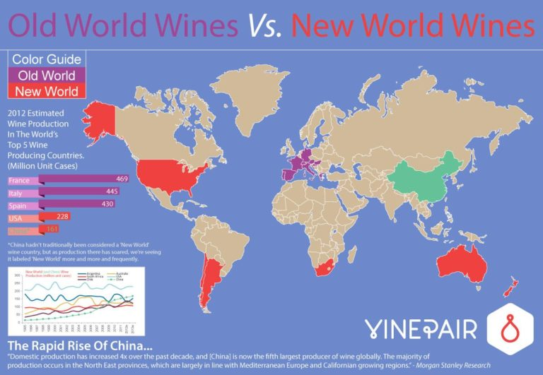 wine producing countries List of countries with the best wine ranked from best to worst most of the wine produced in the world comes from only ten countries , but some of the most delicious wine comes from unexpected nations.