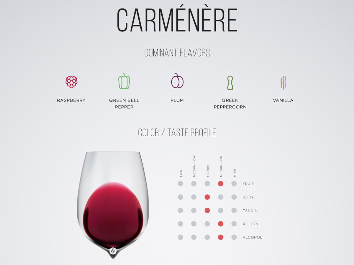 Вино Карменере (Carmenere)